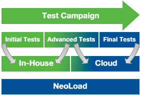 NeoLoad Cloud Testing Lifecycle